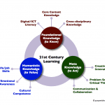 21stcenturylearning-synthesis-color