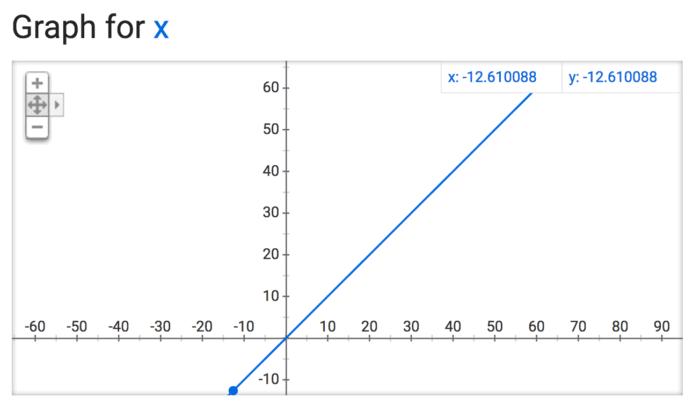 graphforx